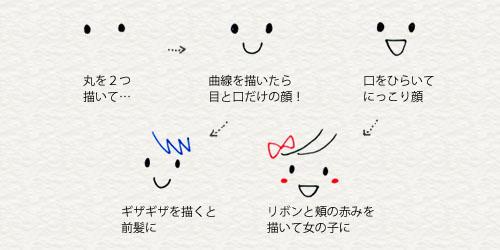 顔の描き方1