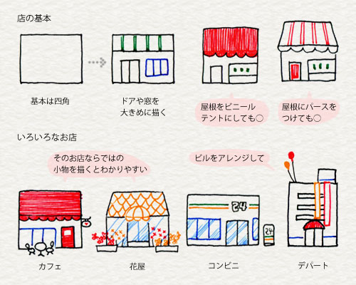 お店の描き方