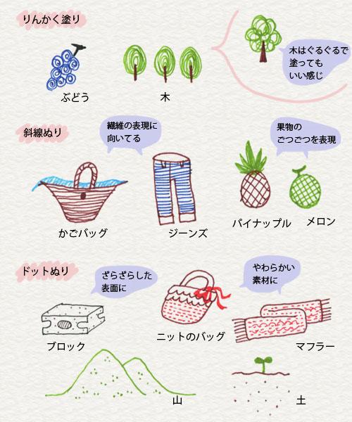 ぬり方のイラスト例